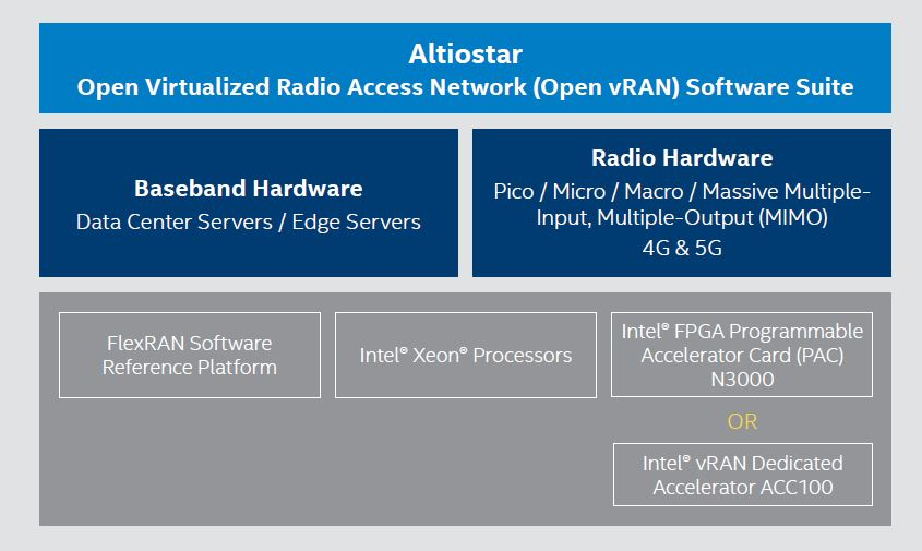 How Altiostar is Working with Intel for High Performance Open vRAN 5G Networks